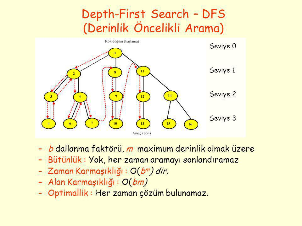 Depth-First Search – DFS (Derinlik Öncelikli Arama)