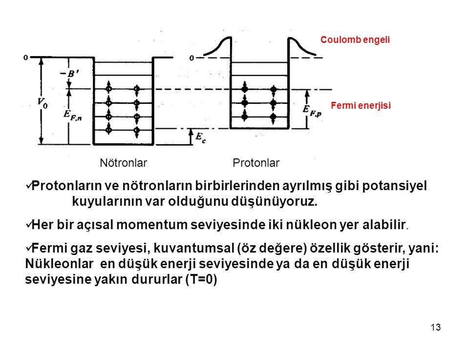 Her bir açısal momentum seviyesinde iki nükleon yer alabilir.