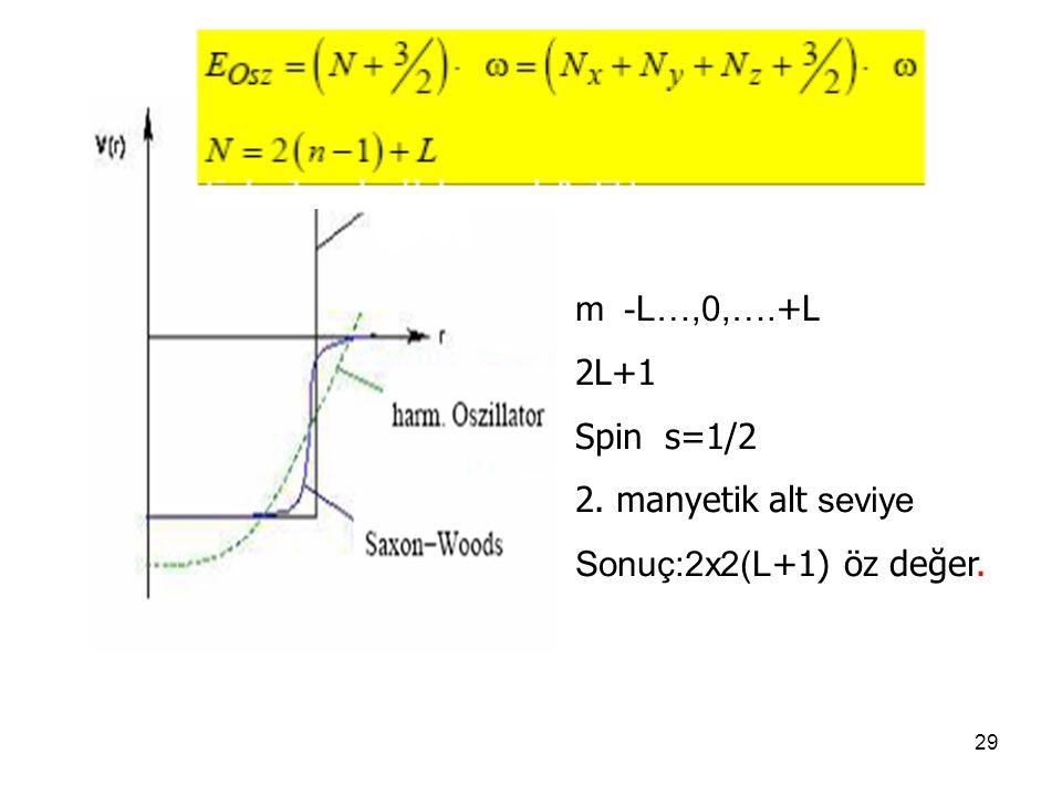 m -L…,0,….+L 2L+1 Spin s=1/2 2. manyetik alt seviye Sonuç:2x2(L+1) öz değer.