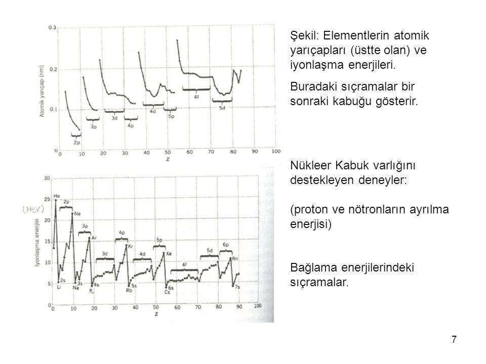 Şekil: Elementlerin atomik yarıçapları (üstte olan) ve iyonlaşma enerjileri.