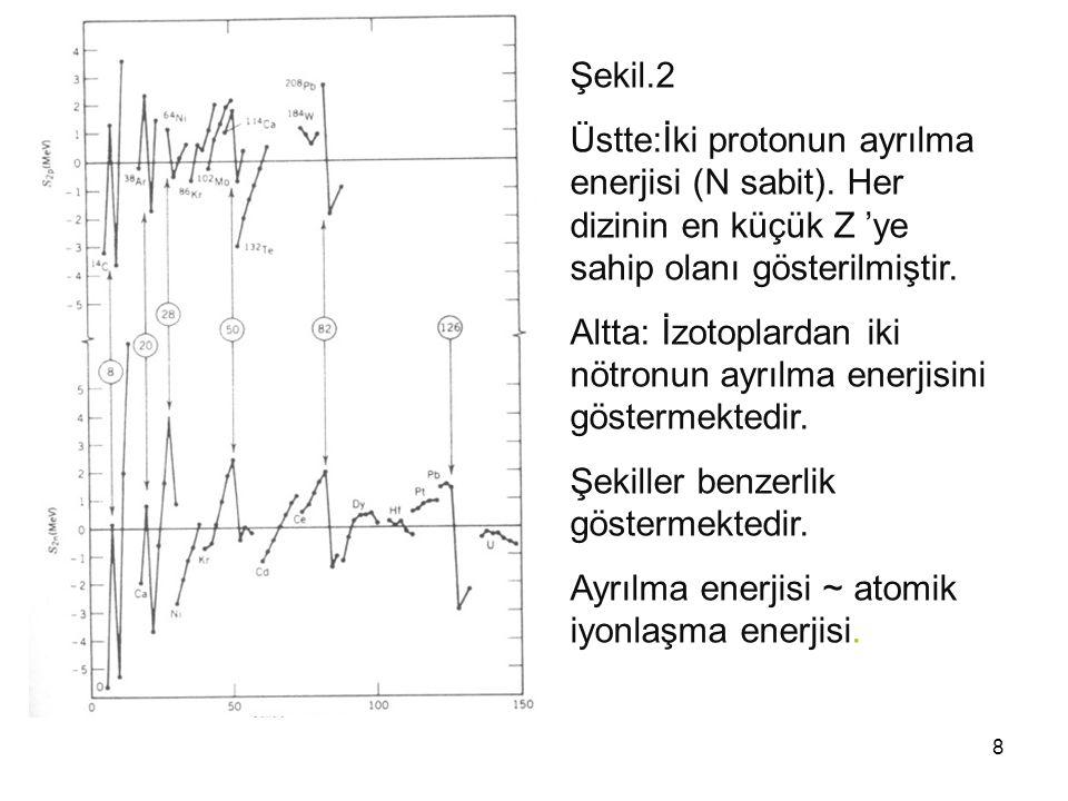 Şekil.2 Üstte:İki protonun ayrılma enerjisi (N sabit). Her dizinin en küçük Z 'ye sahip olanı gösterilmiştir.