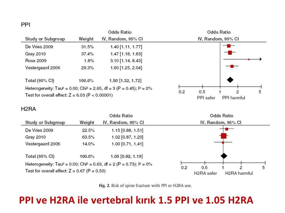PPI ve H2RA ile vertebral kırık 1.5 PPI ve 1.05 H2RA