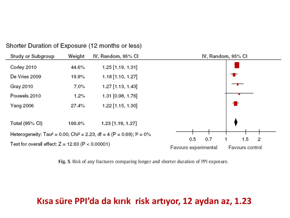 Kısa süre PPI'da da kırık risk artıyor, 12 aydan az, 1.23