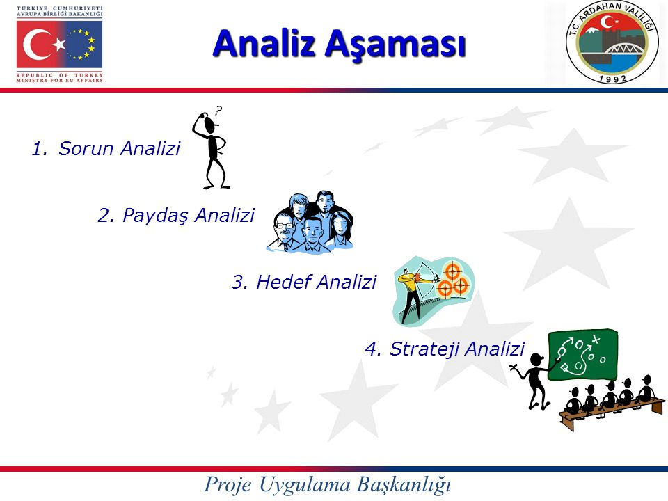 Analiz Aşaması Proje Uygulama Başkanlığı 1. Sorun Analizi