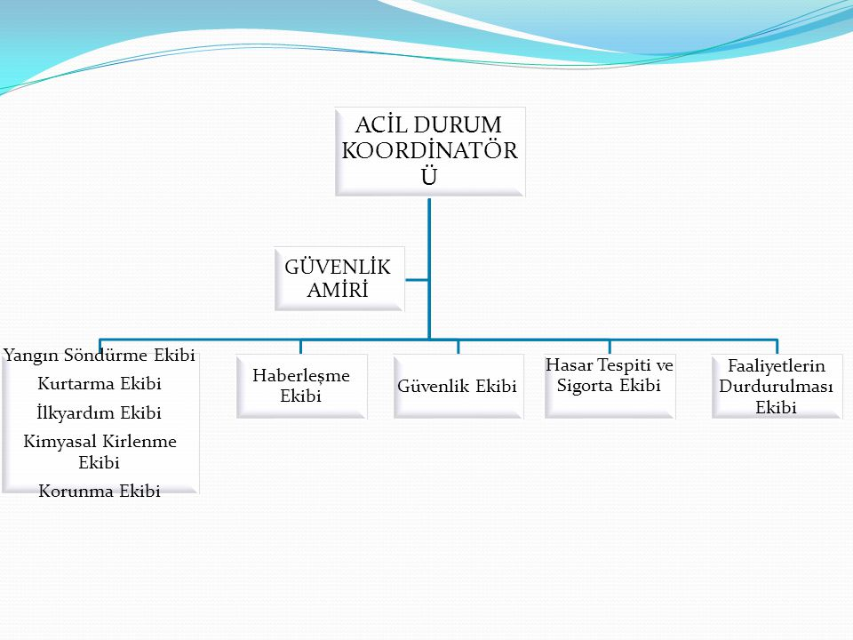 ACİL DURUM KOORDİNATÖRÜ