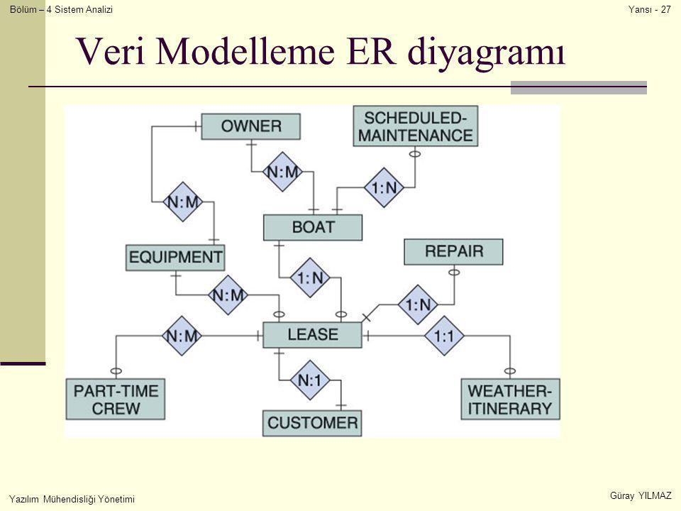 Veri Modelleme ER diyagramı