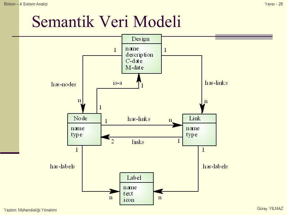 Semantik Veri Modeli Yazılım Mühendisliği Yönetimi Güray YILMAZ