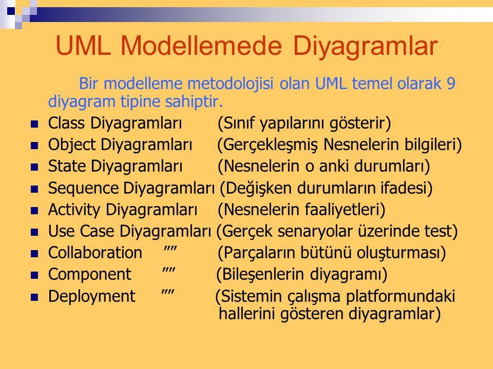 UML Modellemede Diyagramlar