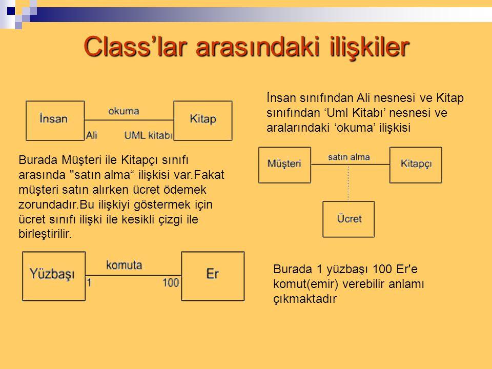 Class'lar arasındaki ilişkiler