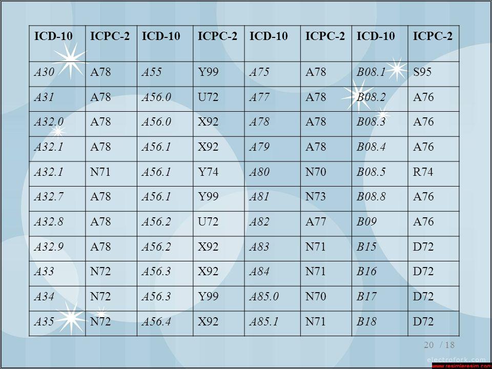 ICD-10 ICPC-2 A30 A78 A55 Y99 A75 B08.1 S95 A31 A56.0 U72 A77 B08.2