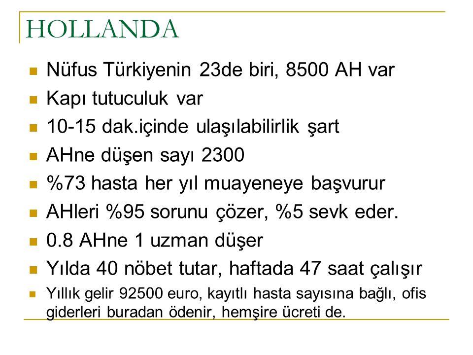 HOLLANDA Nüfus Türkiyenin 23de biri, 8500 AH var Kapı tutuculuk var
