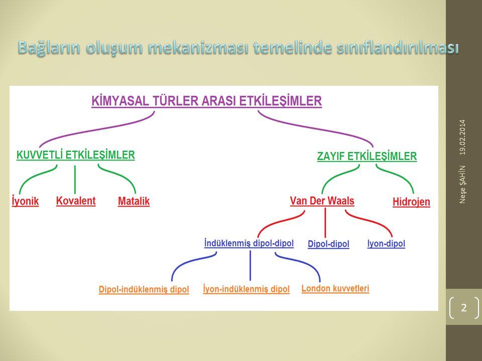 Bağların oluşum mekanizması temelinde sınıflandırılması