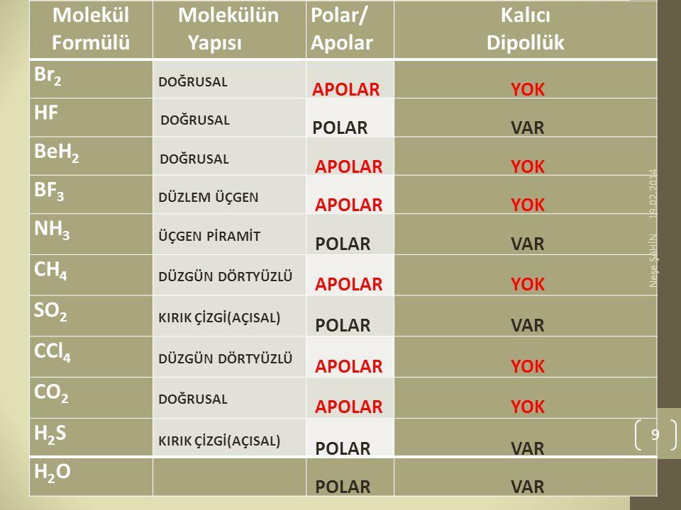 YOK VAR Molekül Formülü Molekülün Yapısı Polar/ Apolar Kalıcı Dipollük