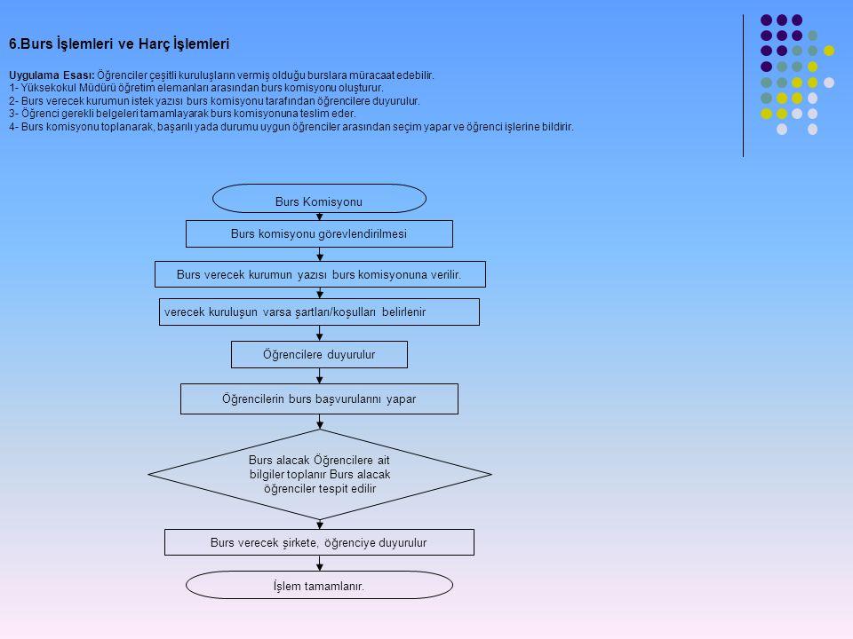 6.Burs İşlemleri ve Harç İşlemleri