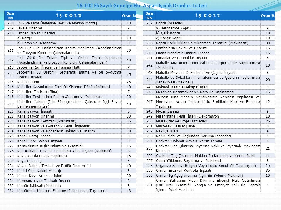 16-192 Ek Sayılı Genelge Eki Asgari İşçilik Oranları Listesi