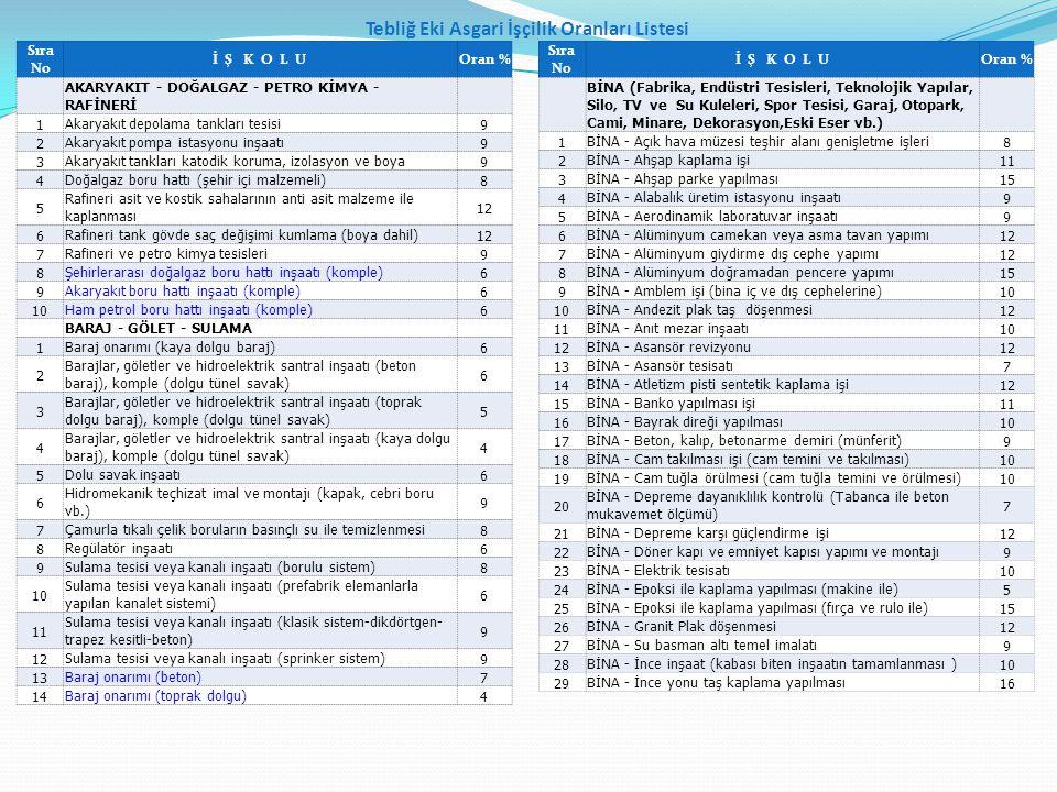 Tebliğ Eki Asgari İşçilik Oranları Listesi