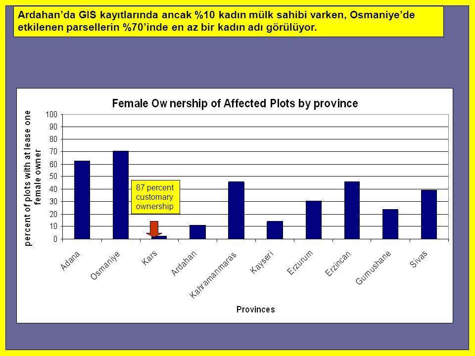 Ardahan'da GIS kayıtlarında ancak %10 kadın mülk sahibi varken, Osmaniye'de etkilenen parsellerin %70'inde en az bir kadın adı görülüyor.