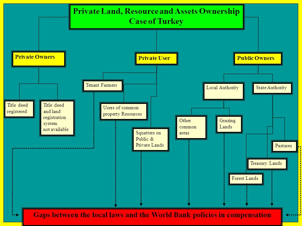 Private Land, Resource and Assets Ownership