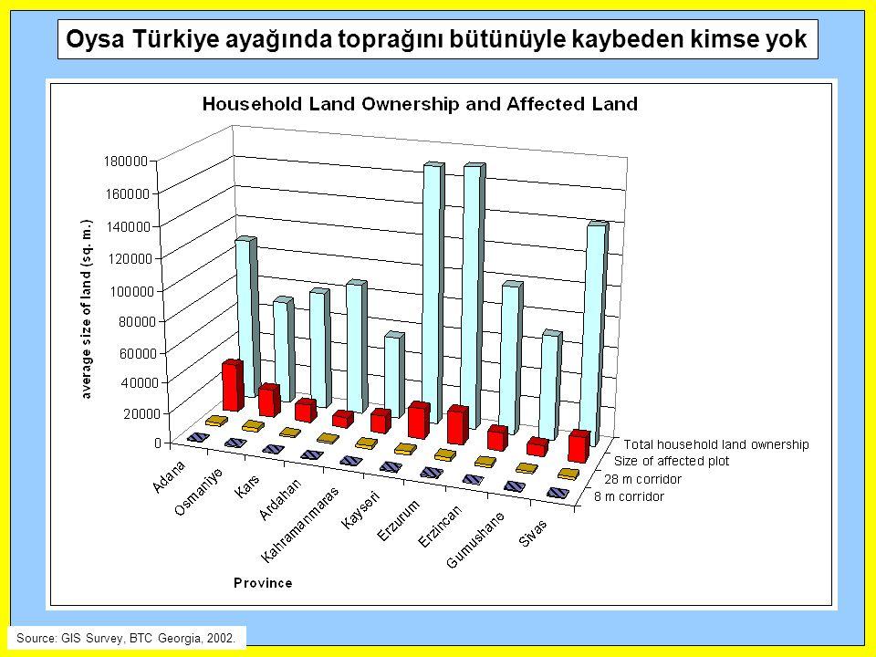 Oysa Türkiye ayağında toprağını bütünüyle kaybeden kimse yok