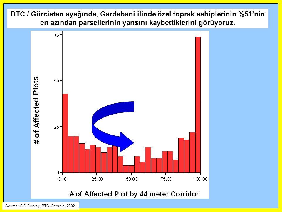 BTC / Gürcistan ayağında, Gardabani ilinde özel toprak sahiplerinin %51'nin en azından parsellerinin yarısını kaybettiklerini görüyoruz.