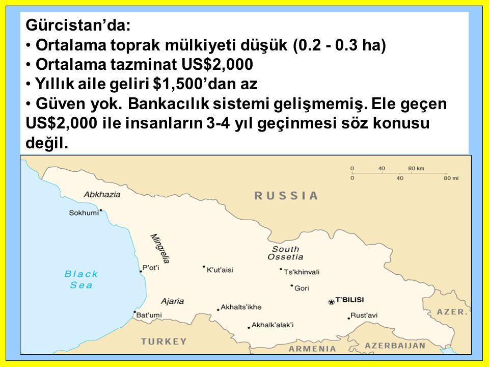 Gürcistan'da: Ortalama toprak mülkiyeti düşük (0.2 - 0.3 ha) Ortalama tazminat US$2,000. Yıllık aile geliri $1,500'dan az.