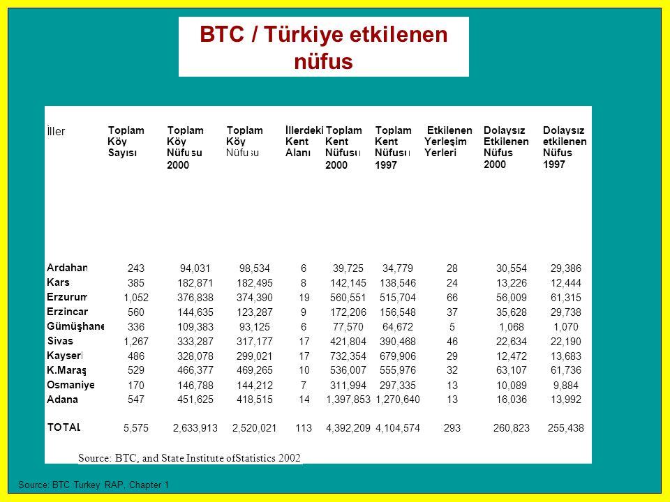 BTC / Türkiye etkilenen nüfus