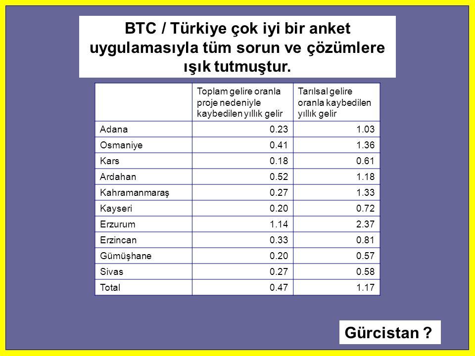 BTC / Türkiye çok iyi bir anket uygulamasıyla tüm sorun ve çözümlere ışık tutmuştur.
