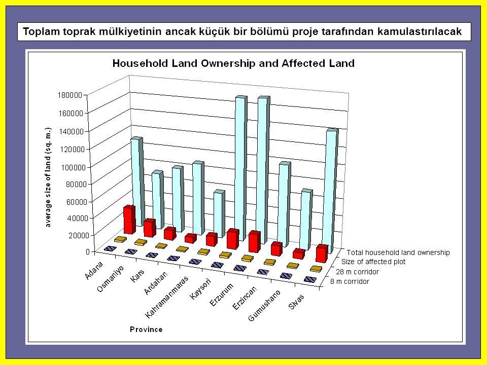 Toplam toprak mülkiyetinin ancak küçük bir bölümü proje tarafından kamulastırılacak