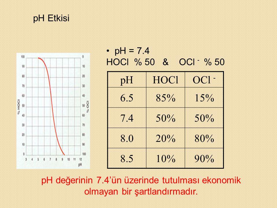 pH HOCl OCl - 6.5 85% 15% 7.4 50% 8.0 20% 80% 8.5 10% 90% pH Etkisi