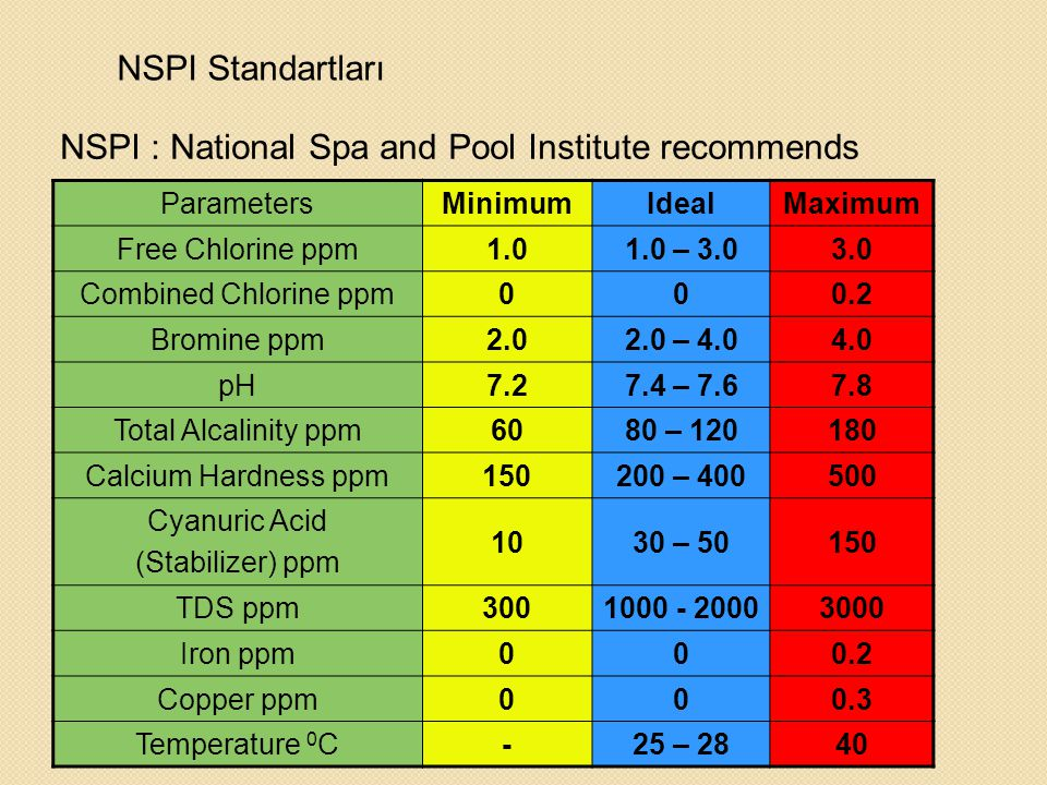NSPI : National Spa and Pool Institute recommends