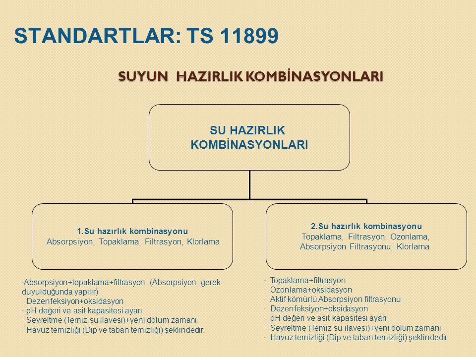 SUYUN HAZIRLIK KOMBİNASYONLARI