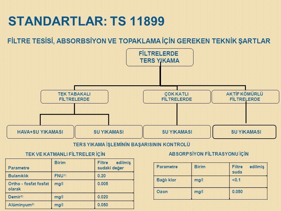 STANDARTLAR: TS 11899 FİLTRE TESİSİ, ABSORBSİYON VE TOPAKLAMA İÇİN GEREKEN TEKNİK ŞARTLAR. FİLTRELERDE.