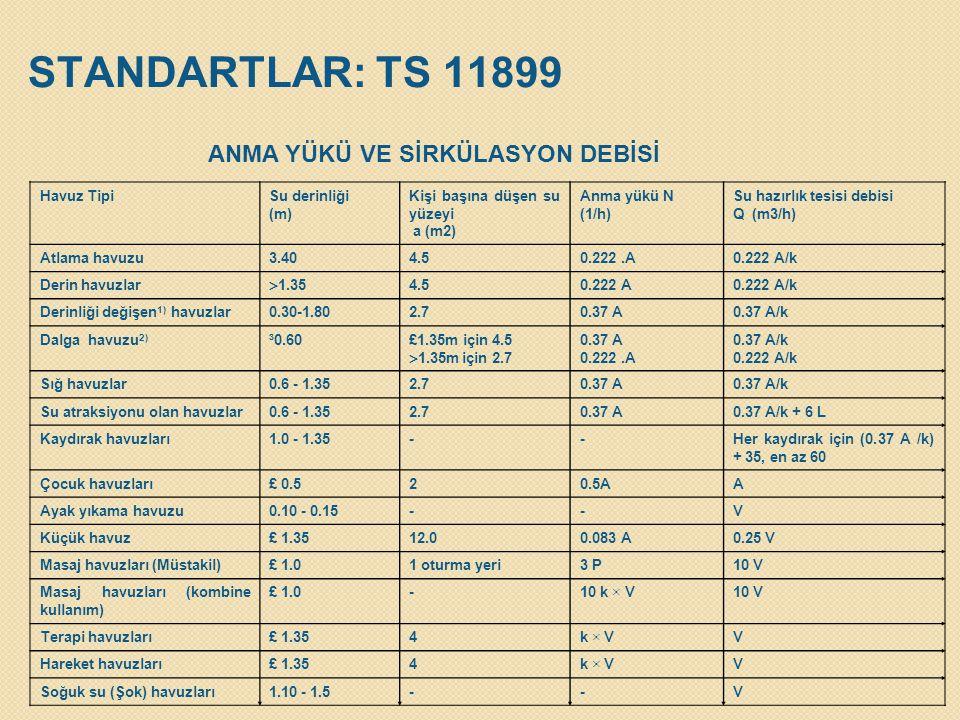 STANDARTLAR: TS 11899 ANMA YÜKÜ VE SİRKÜLASYON DEBİSİ Havuz Tipi