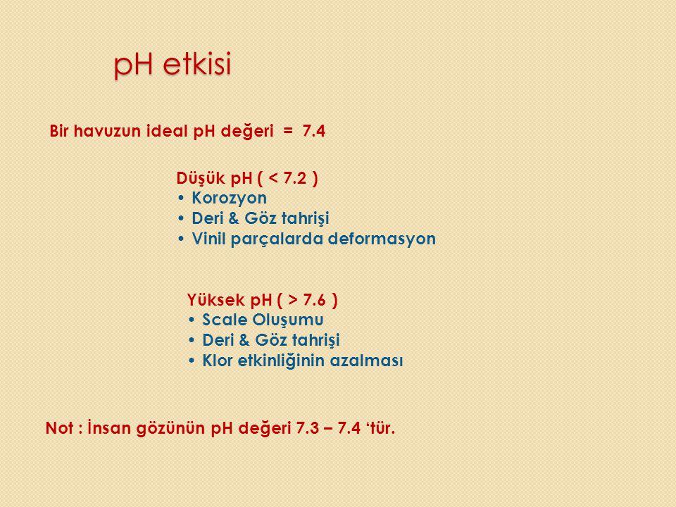 pH etkisi Bir havuzun ideal pH değeri = 7.4 Düşük pH ( < 7.2 )
