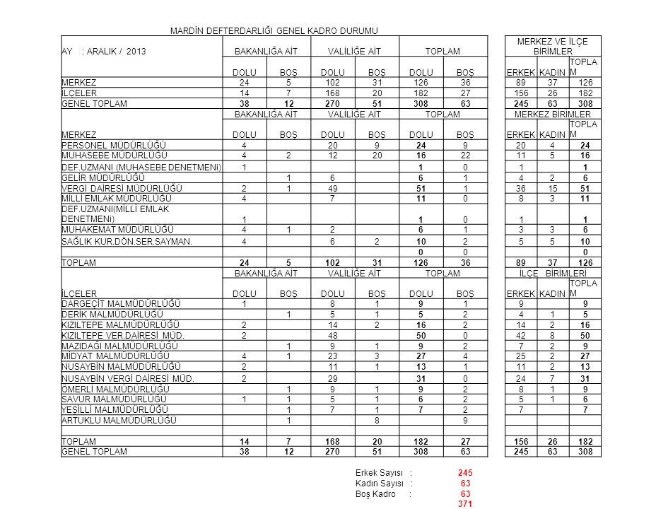 MARDİN DEFTERDARLIĞI GENEL KADRO DURUMU AY : ARALIK / 2013