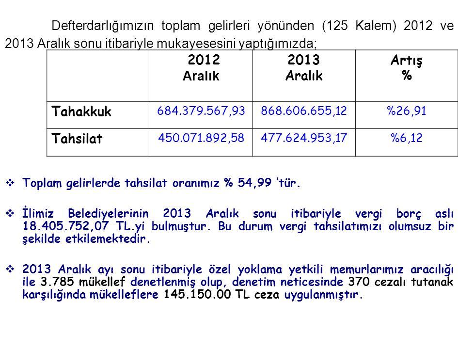 Defterdarlığımızın toplam gelirleri yönünden (125 Kalem) 2012 ve 2013 Aralık sonu itibariyle mukayesesini yaptığımızda;