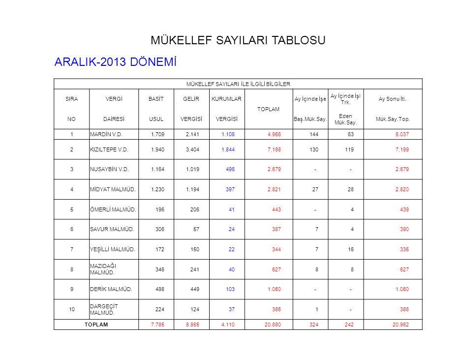 MÜKELLEF SAYILARI TABLOSU ARALIK-2013 DÖNEMİ
