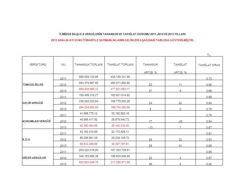İLİMİZDE BAŞLICA VERGİLERİN TAHAKKUK VE TAHSİLAT DURUMU 2011-2012 VE 2013 YILLARI