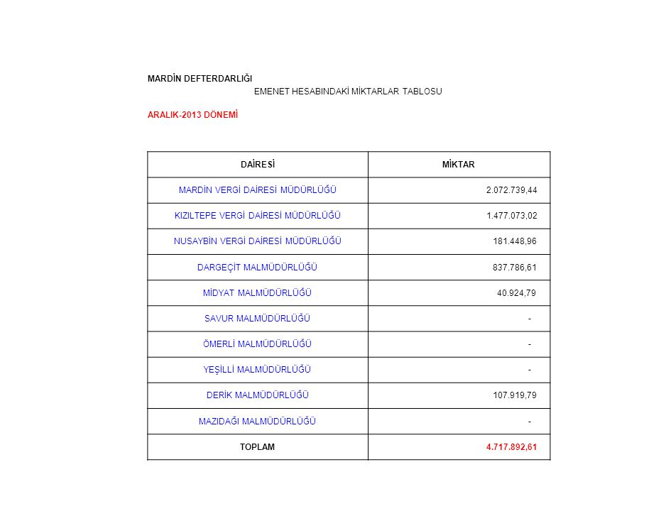 EMENET HESABINDAKİ MİKTARLAR TABLOSU ARALIK-2013 DÖNEMİ