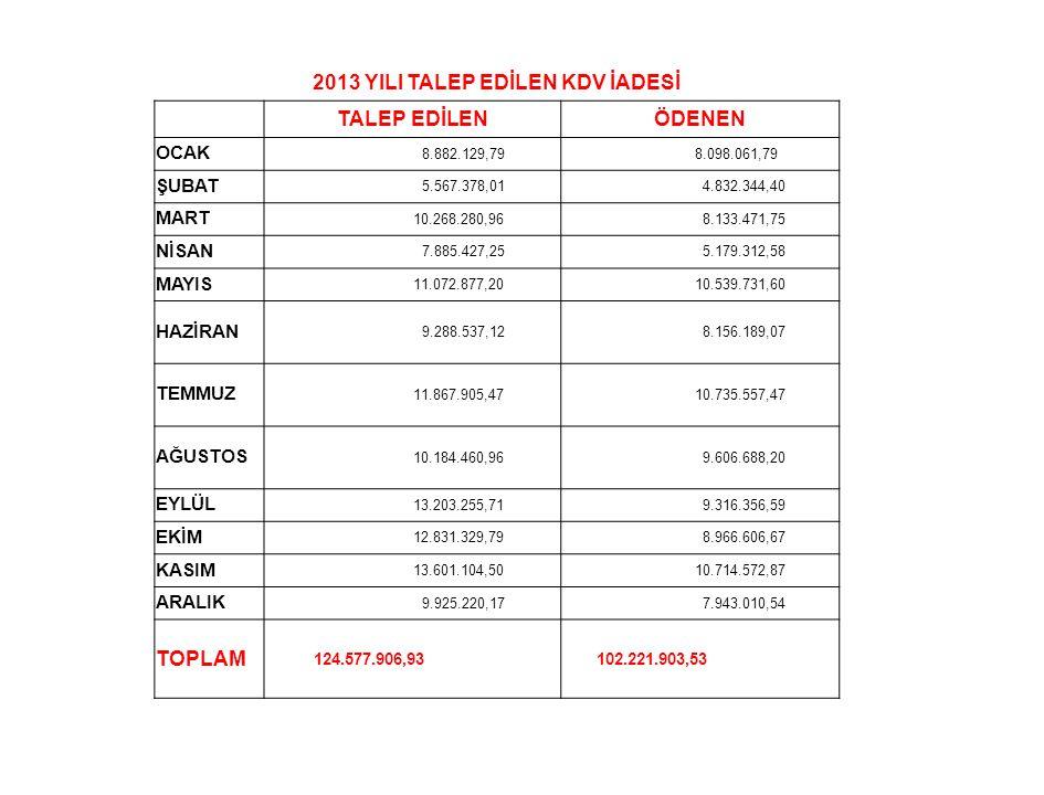 2013 YILI TALEP EDİLEN KDV İADESİ
