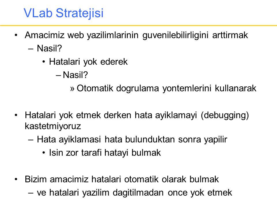 VLab Stratejisi Amacimiz web yazilimlarinin guvenilebilirligini arttirmak. Nasil Hatalari yok ederek.