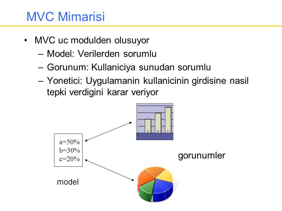 MVC Mimarisi MVC uc modulden olusuyor Model: Verilerden sorumlu