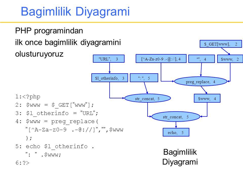 Bagimlilik Diyagrami PHP programindan ilk once bagimlilik diyagramini