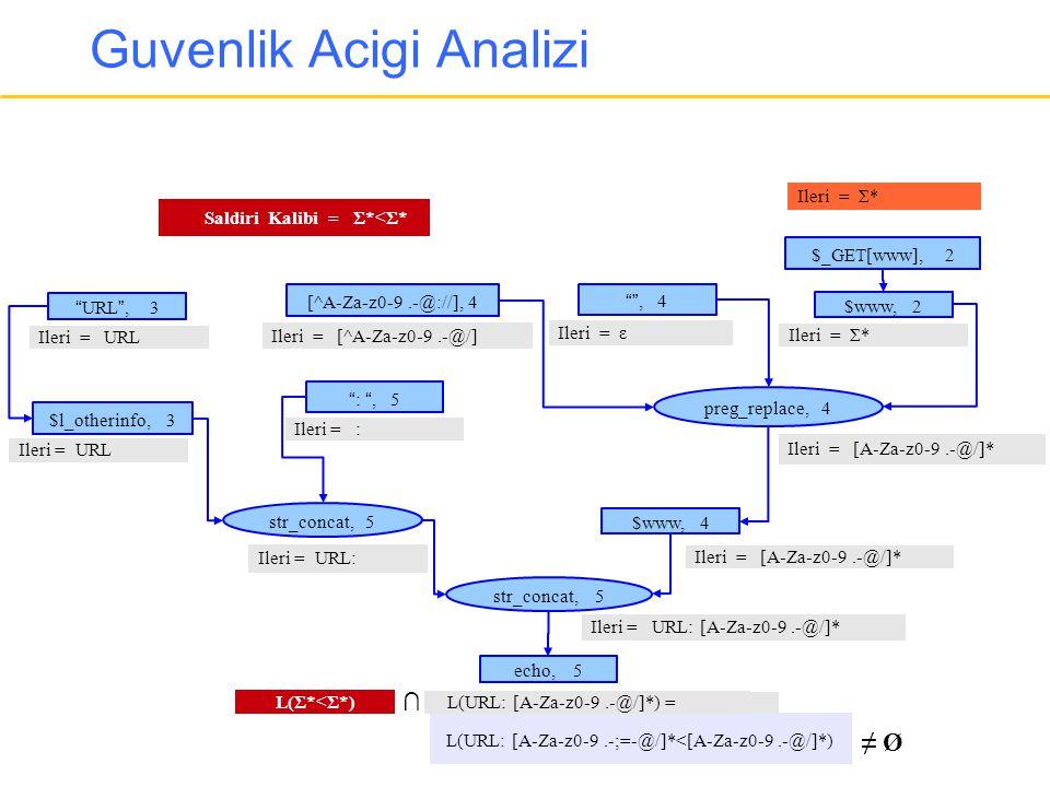 Guvenlik Acigi Analizi
