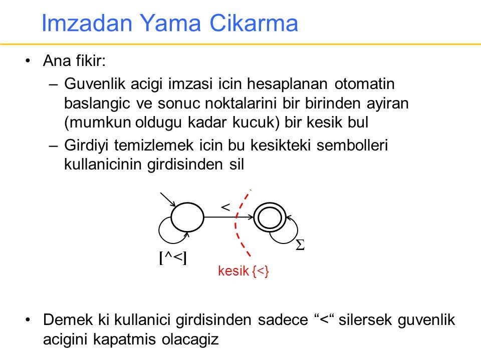 Imzadan Yama Cikarma Ana fikir: