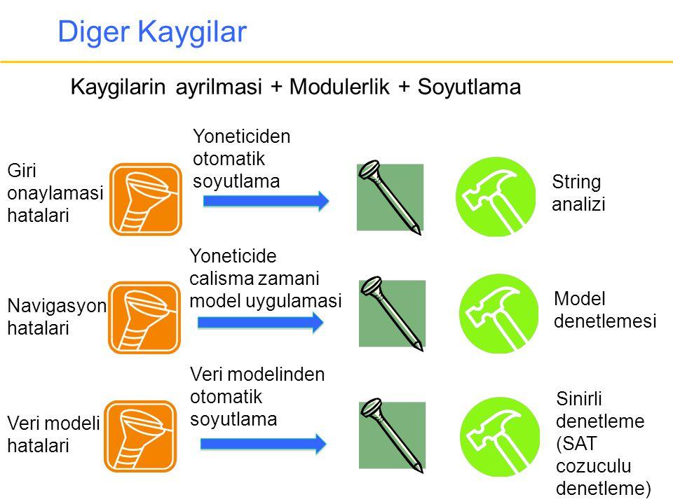 Diger Kaygilar Kaygilarin ayrilmasi + Modulerlik + Soyutlama