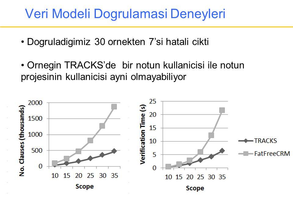 Veri Modeli Dogrulamasi Deneyleri