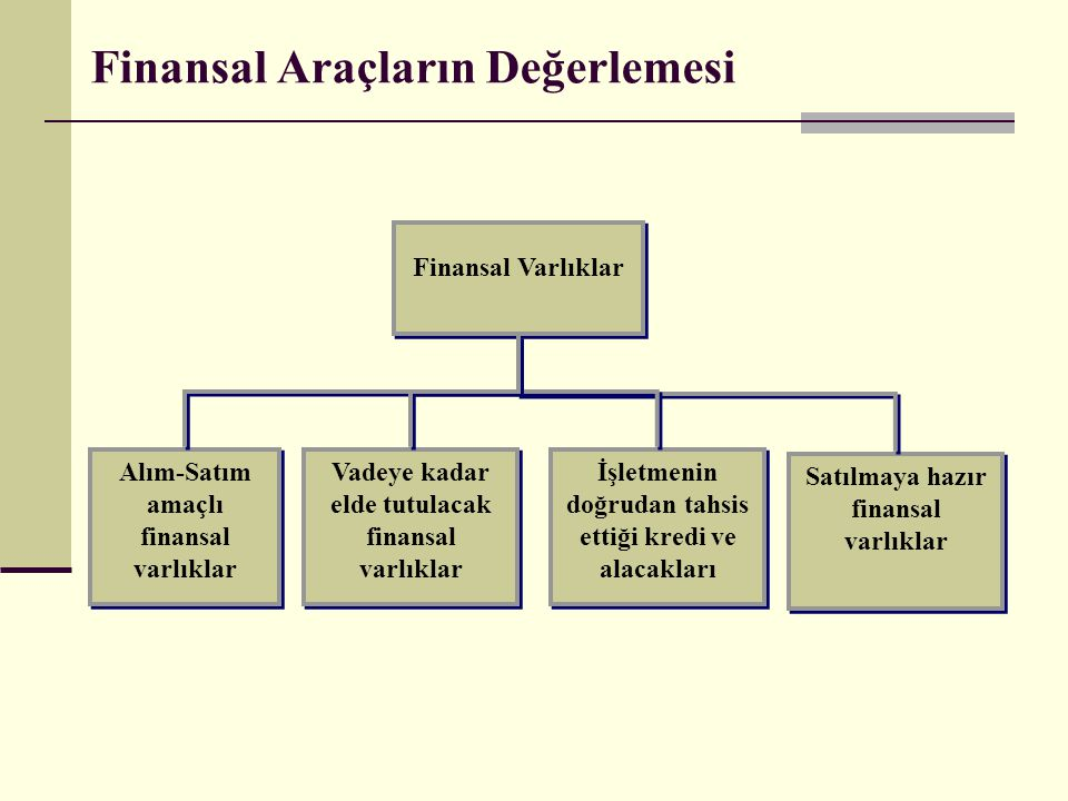 Finansal Araçların Değerlemesi