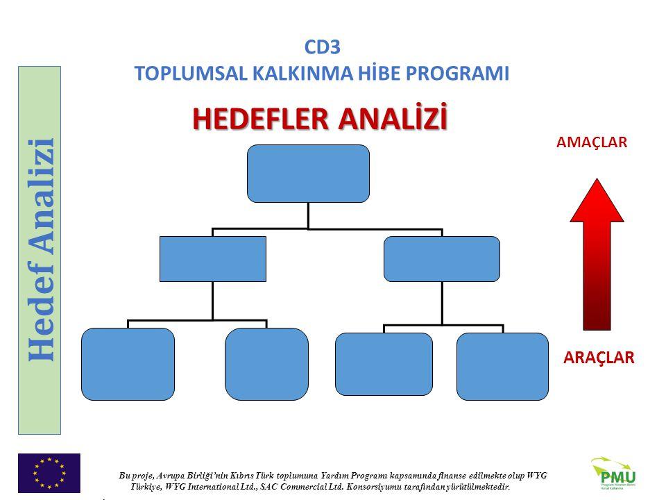 Hedef Analizi HEDEFLER ANALİZİ ARAÇLAR AMAÇLAR