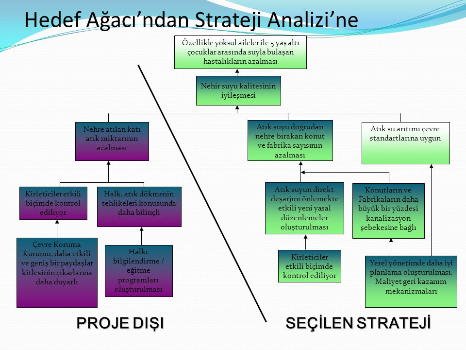 Hedef Ağacı'ndan Strateji Analizi'ne